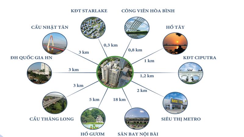 lien-ket-vung-chung-cu-horizon-tower